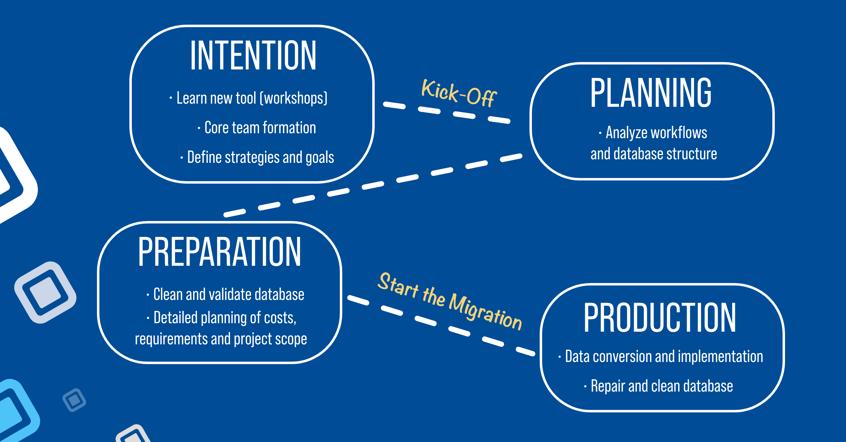 The CAD migration procedure